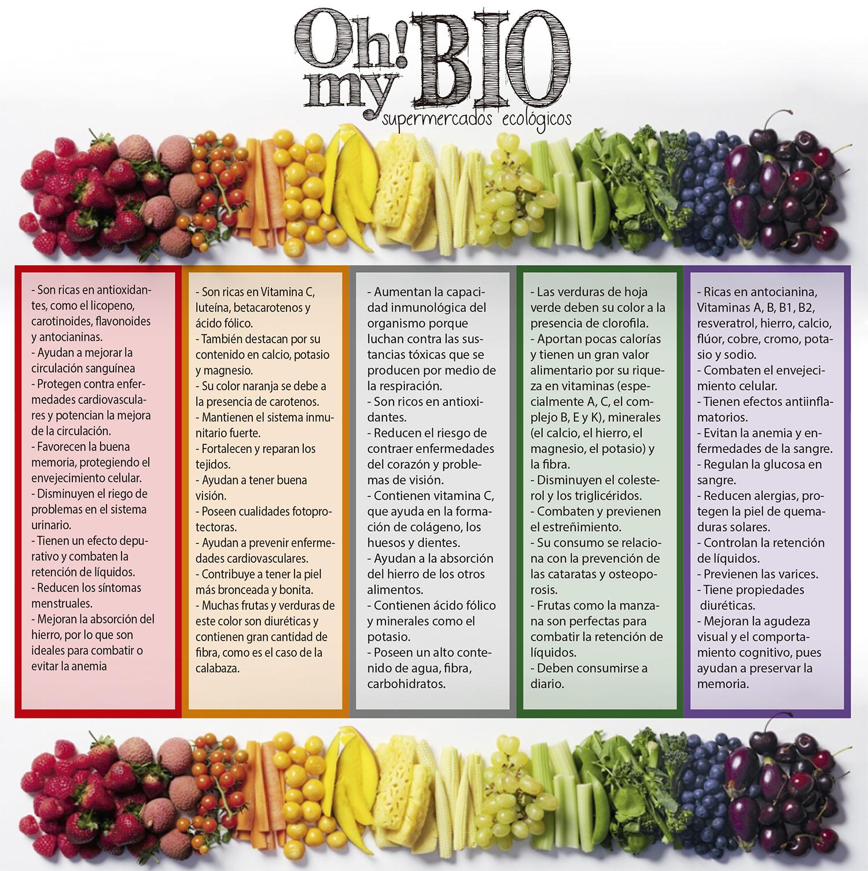 Beneficios de las frutas y verduras de cada color.